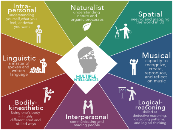 Types of Intelligences